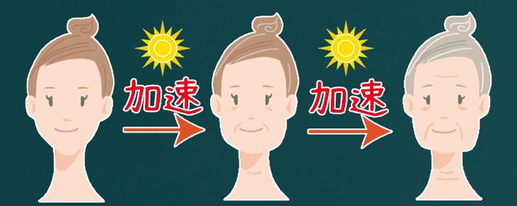 加齢によるお肌の衰え